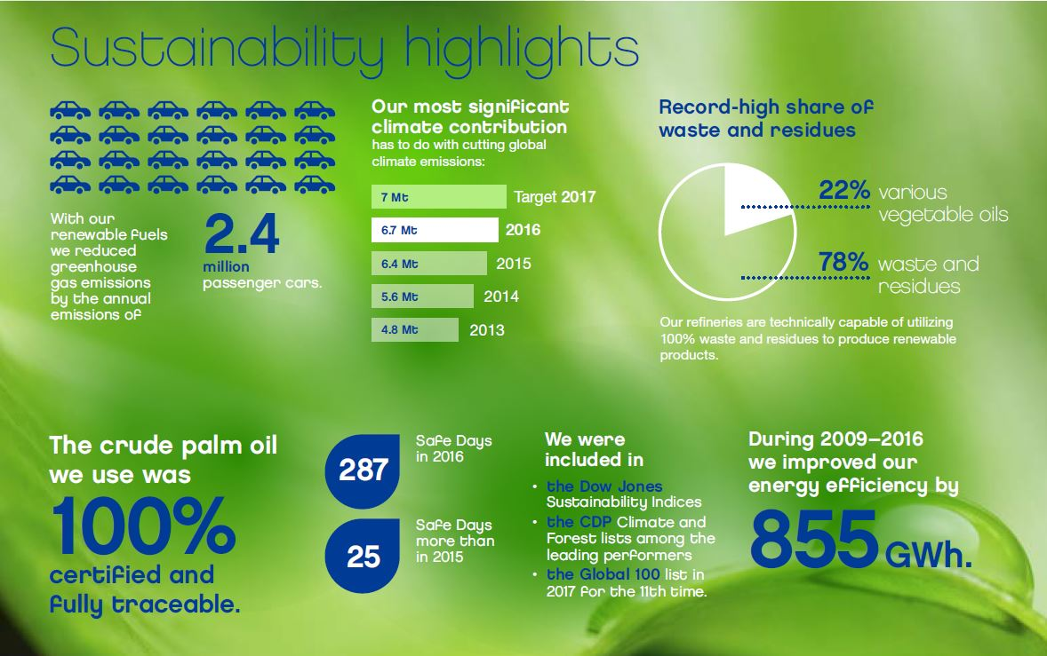 Sustainability highlights 2016