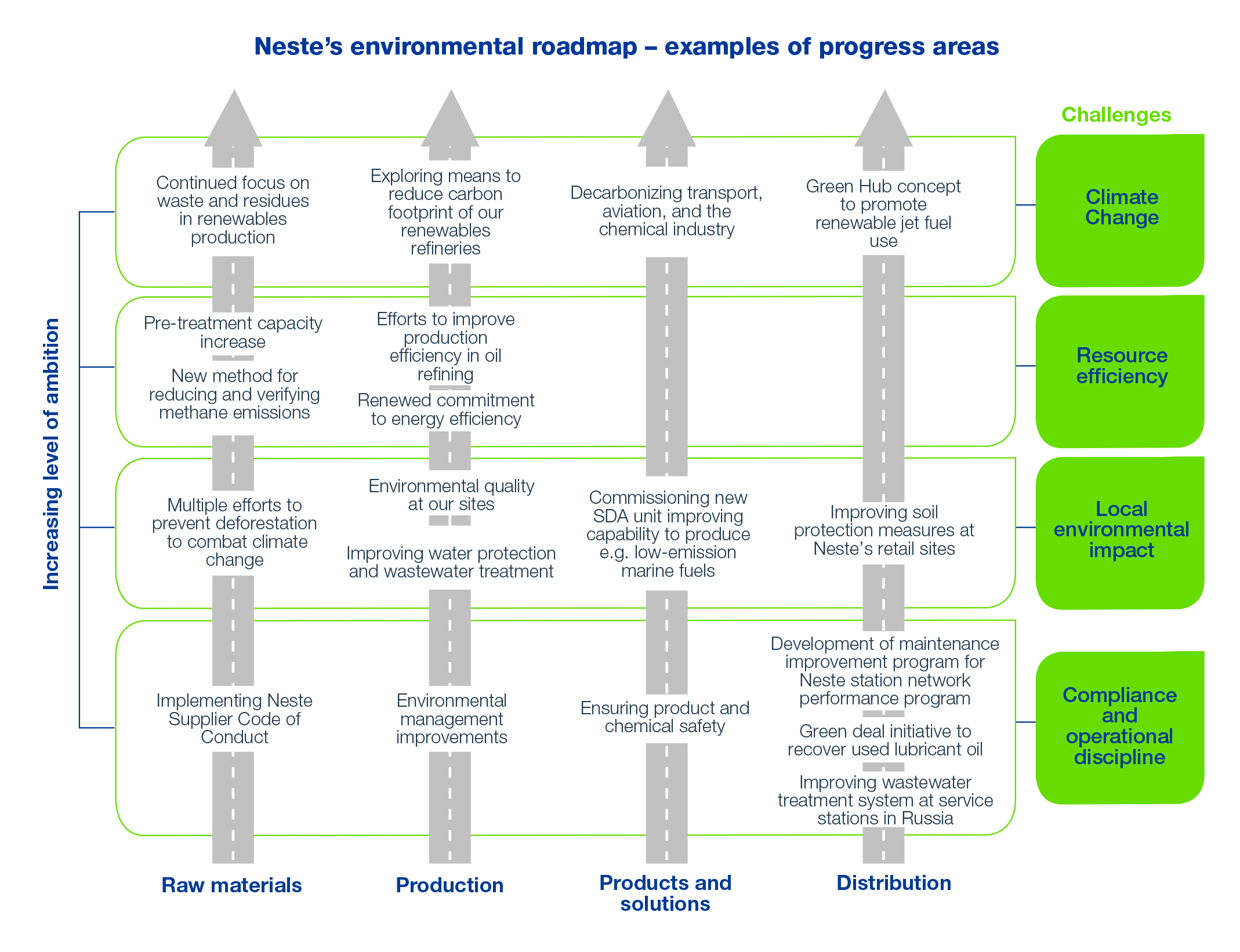 Environmental roadmap – examples of progress areas | Neste