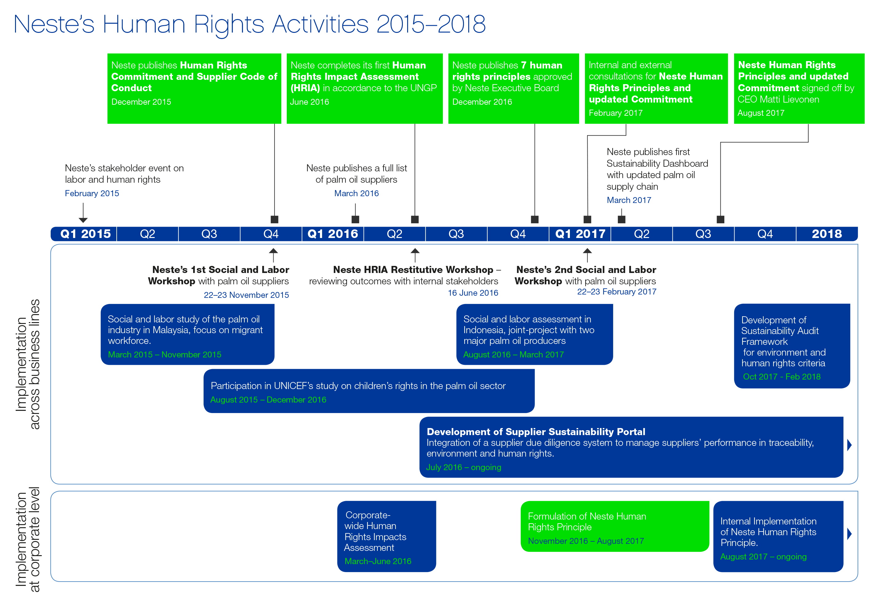 Human Rights Roadmap