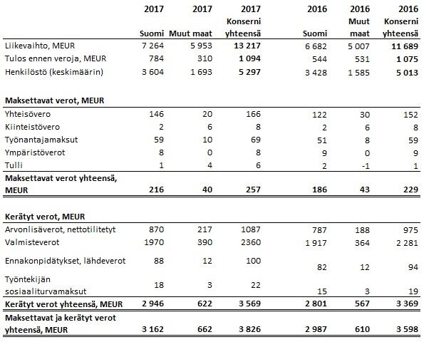 Verojalanjälki lukutaulukko 2017