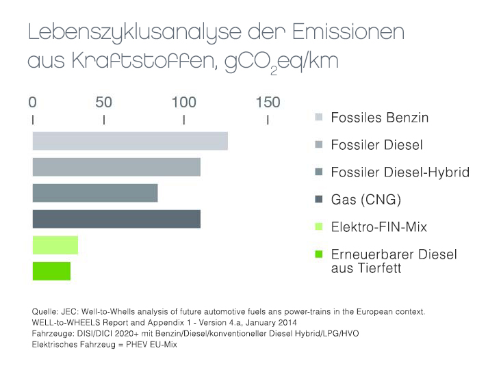 Life cycle analysis of emissions from traffic fuels