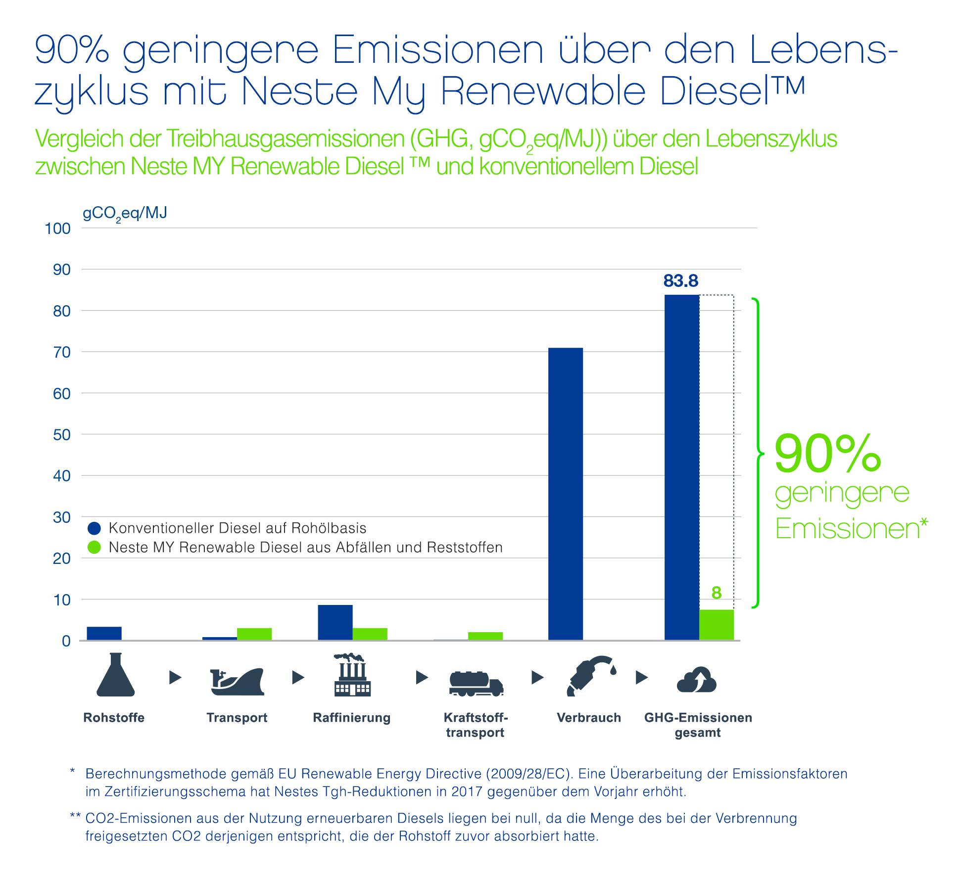 Lebenszyklusanalyse der Emissionen aus Kraftstoffen