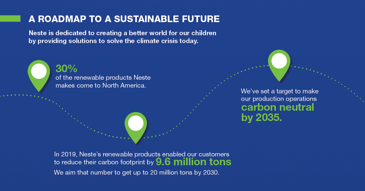 Roadmap for a sustainable future