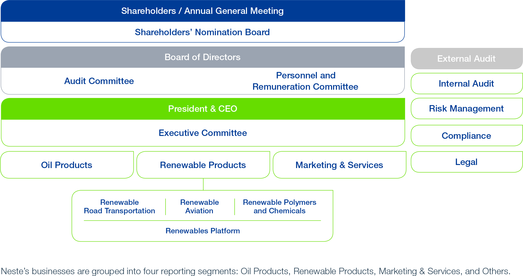 Neste Corporation Governance bodies