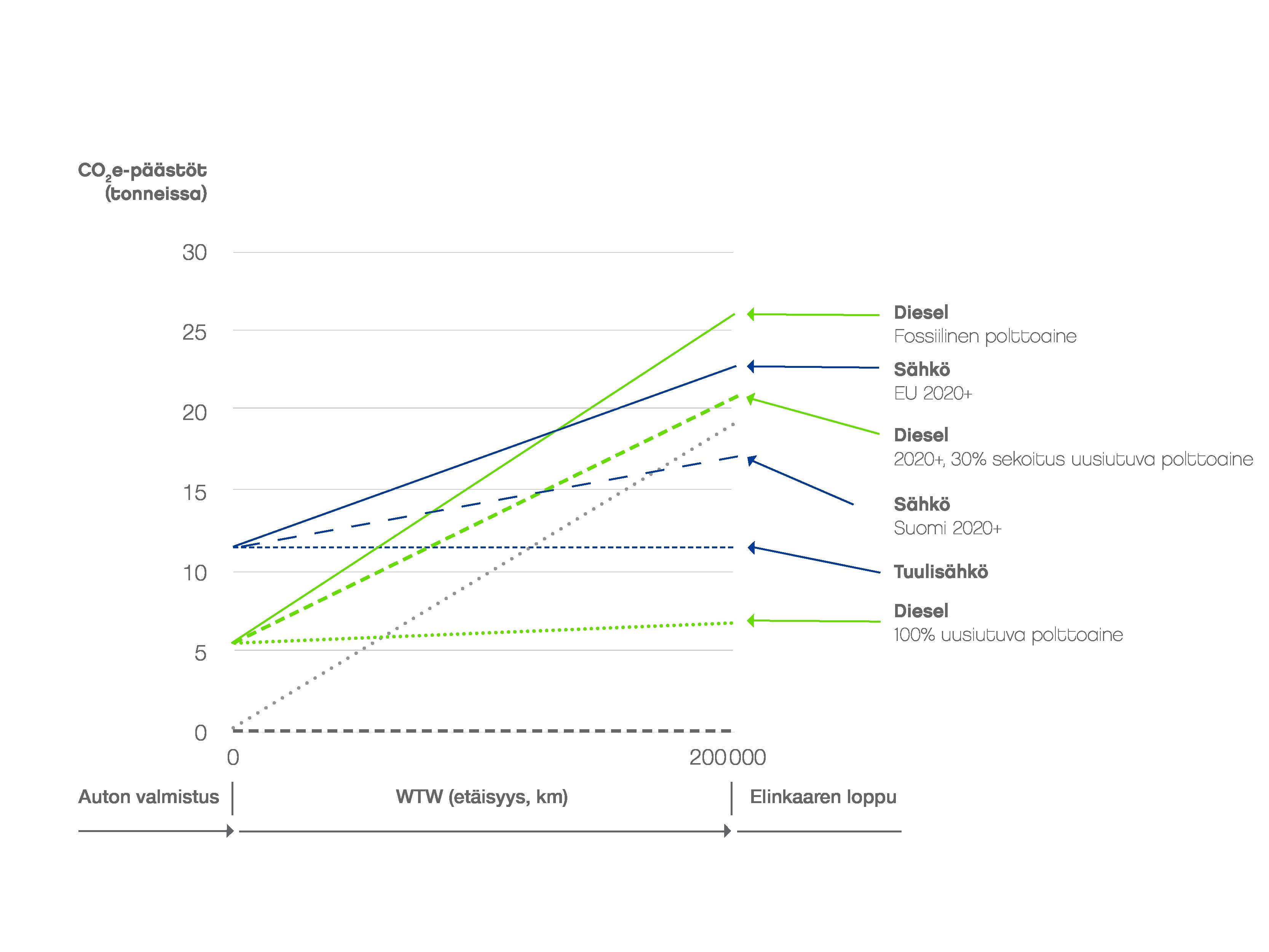 Elinkaarenaikaiset kasvihuonekaasupäästöt: vertailussa keskikokoinen sähkö- ja dieselauto