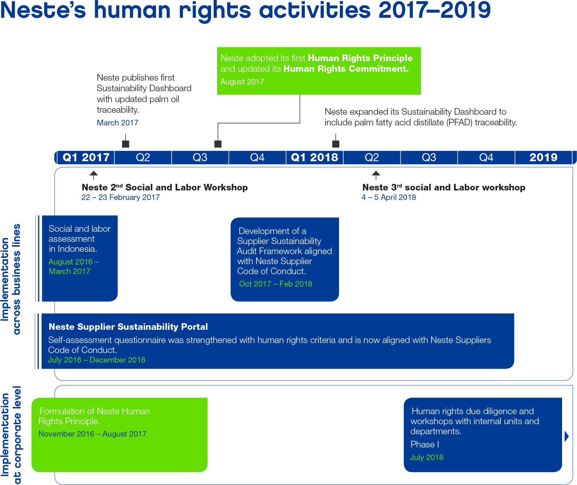 Neste human rights activities