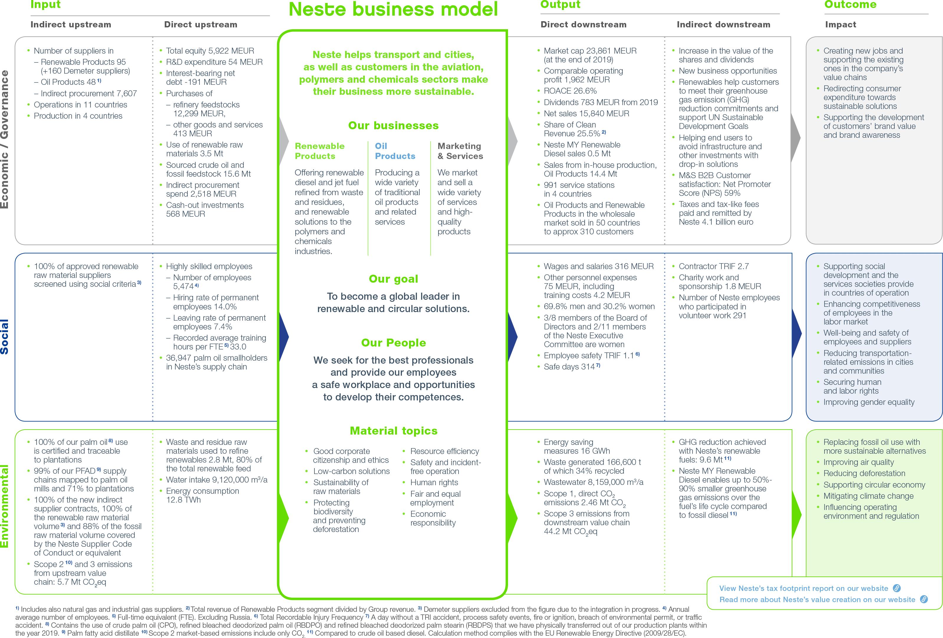 Nestes value creation