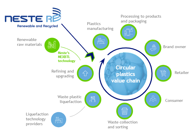 Neste Resolve helps accelerate the shift to a circular plastics economy. It is a holistic approach to producing new plastics from renewable and recycled raw materials, without virgin fossil oil.