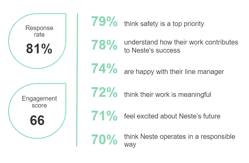 At Neste, the thoughts and ideas of our people matter. We all have the opportunity to contribute to our success and take part in driving Neste forward.