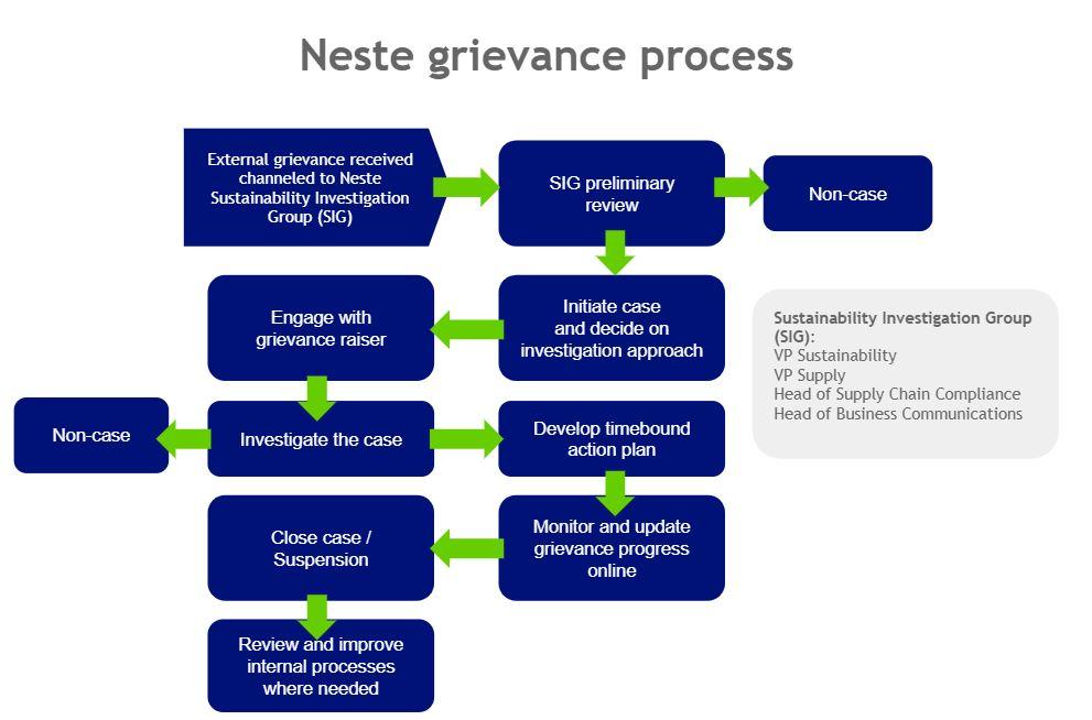 Neste grievance process