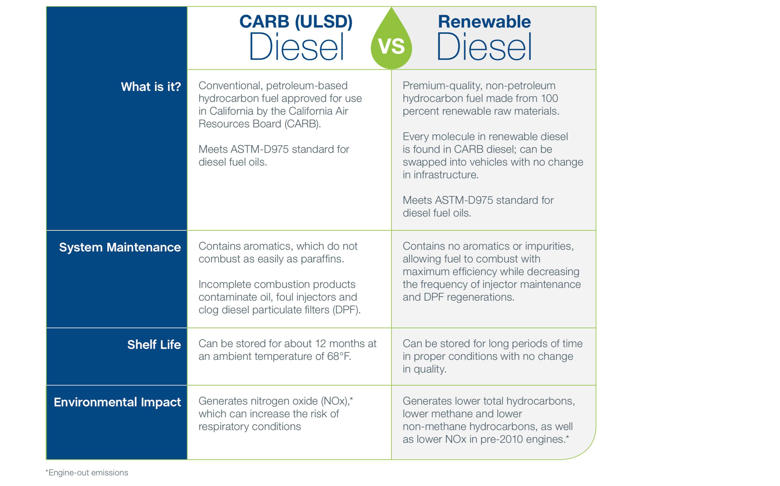 Carb vs Renewable
