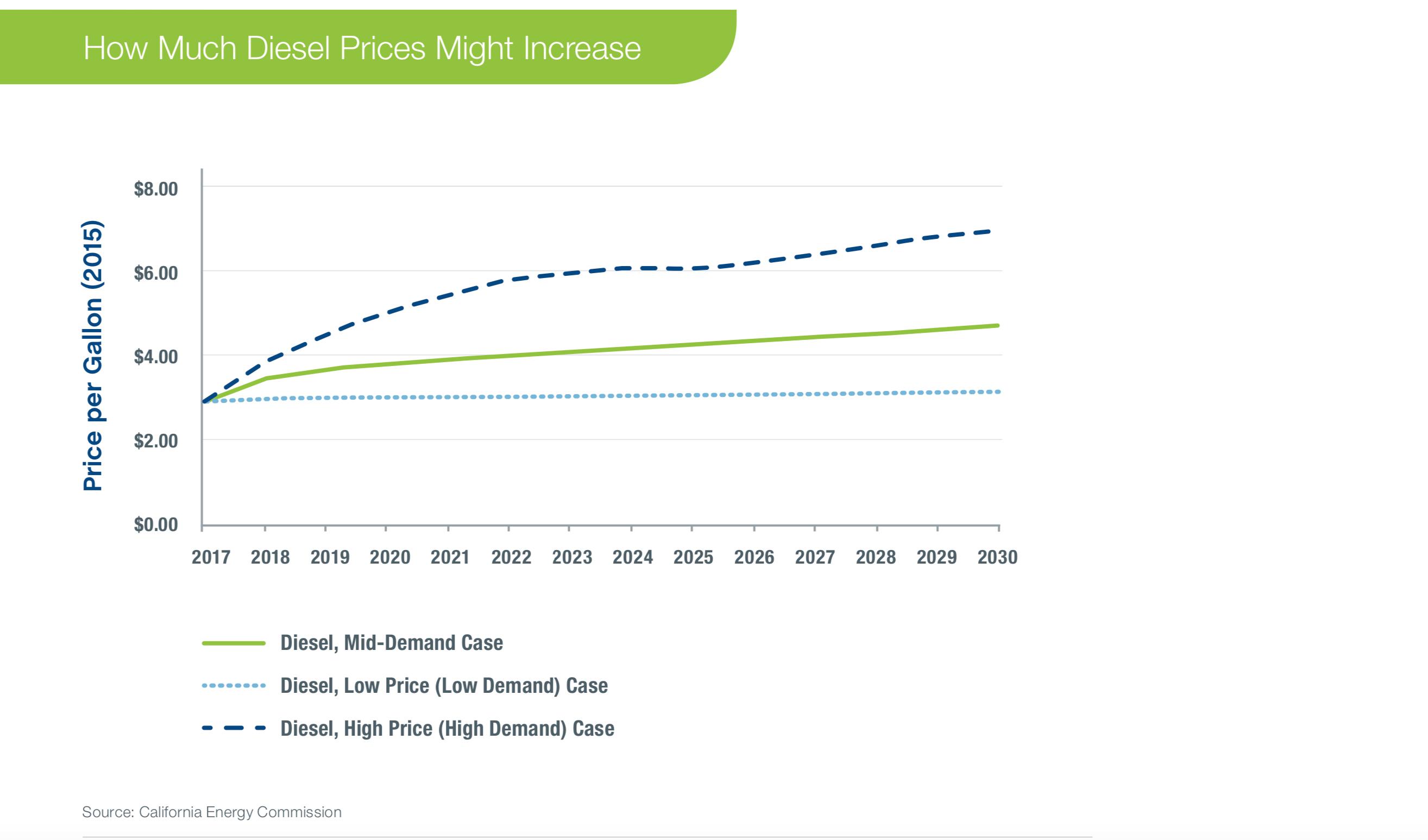 Diesel Prices Might Increase