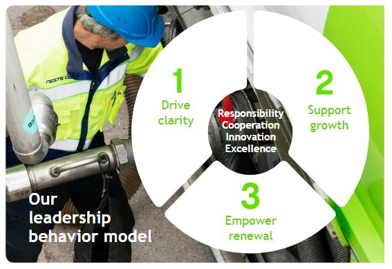 Neste leadership behavior model