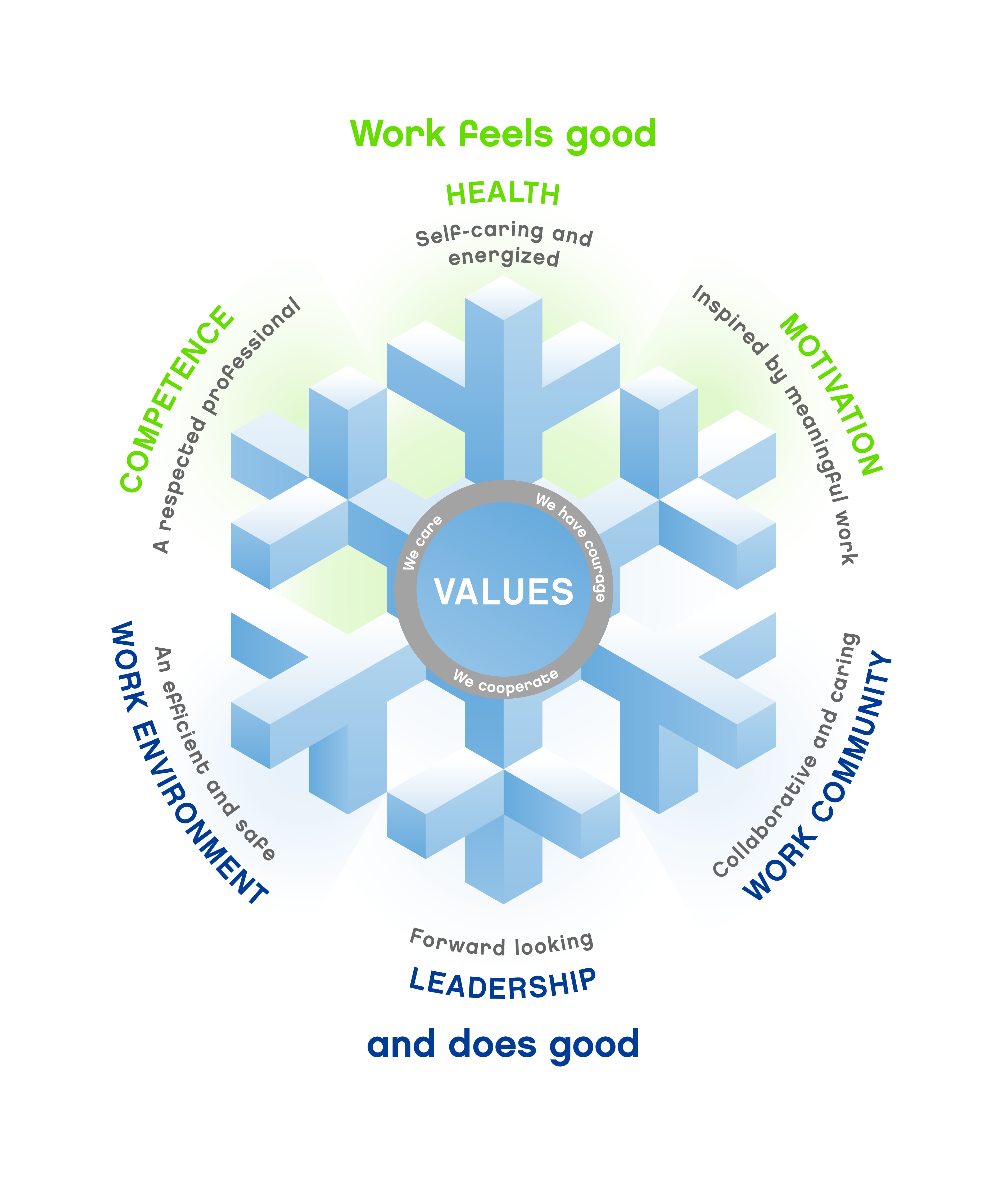 Wellbeing at work is important to us at Neste. We work towards it every day and we want to succeed together.