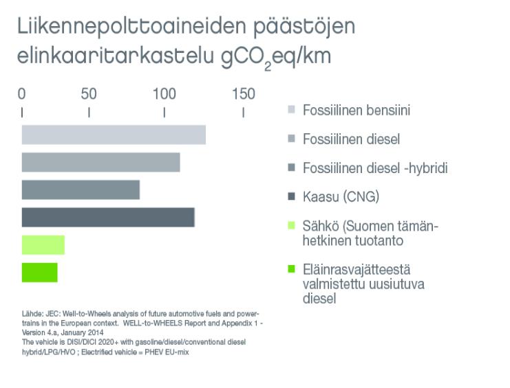 Neste liikennepolttoaineiden päästöjen elinkaaritarkastelu