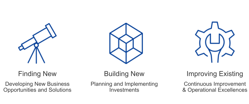 Finding New, Building New, Improving Existing