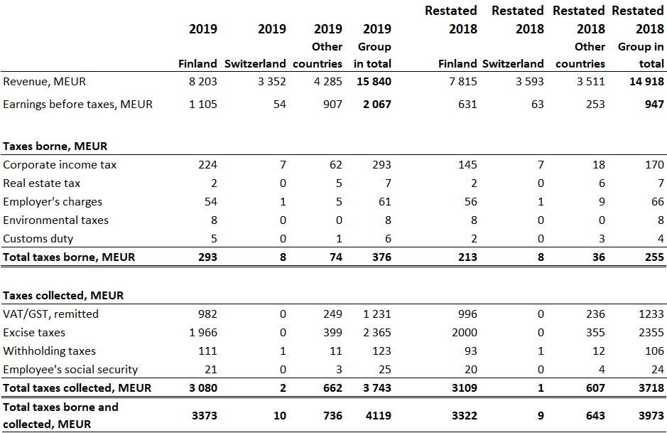 Tax footprint figures 2019