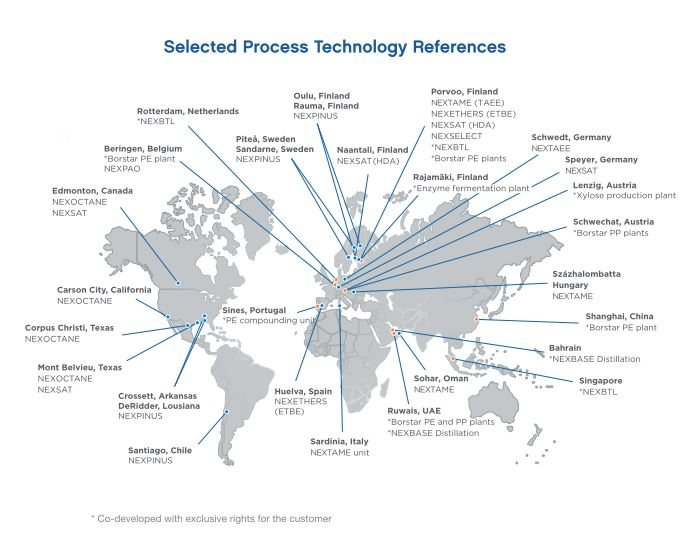 Selected Process Technology References