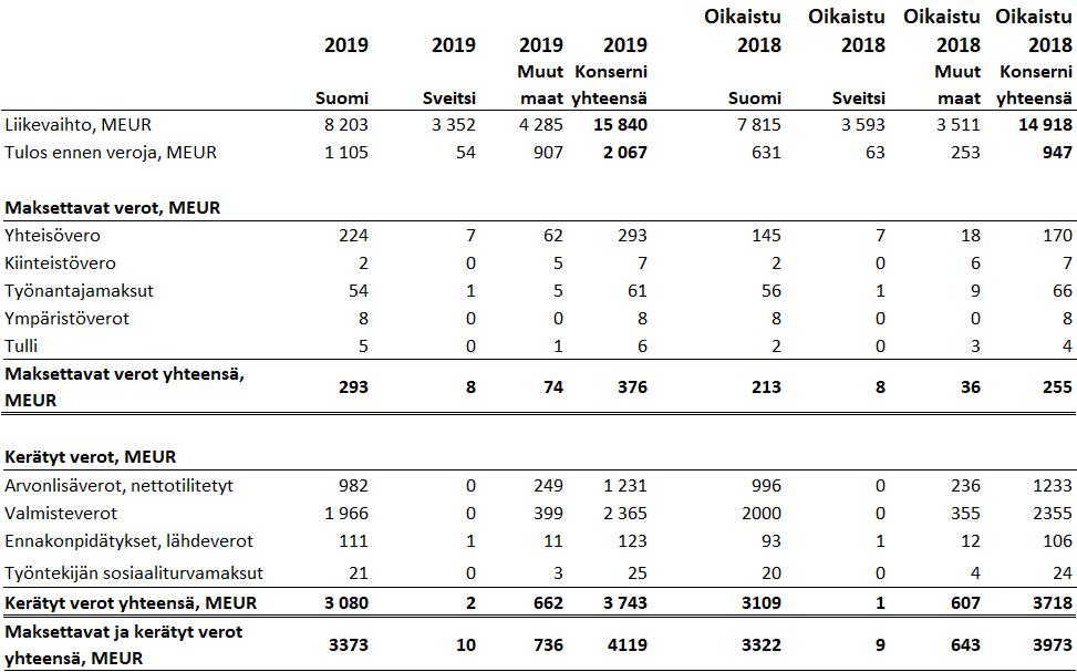 Verojalanjälki lukutaulukko 2019